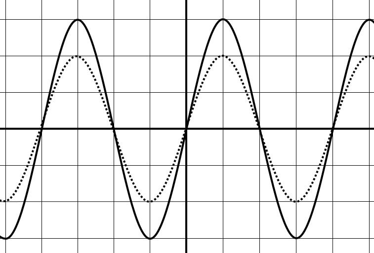 オシロスコープの作図 振幅の変化 解答