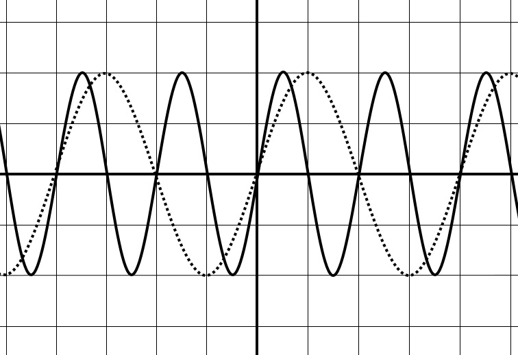 オシロスコープの作図 振動数の変化 解答
