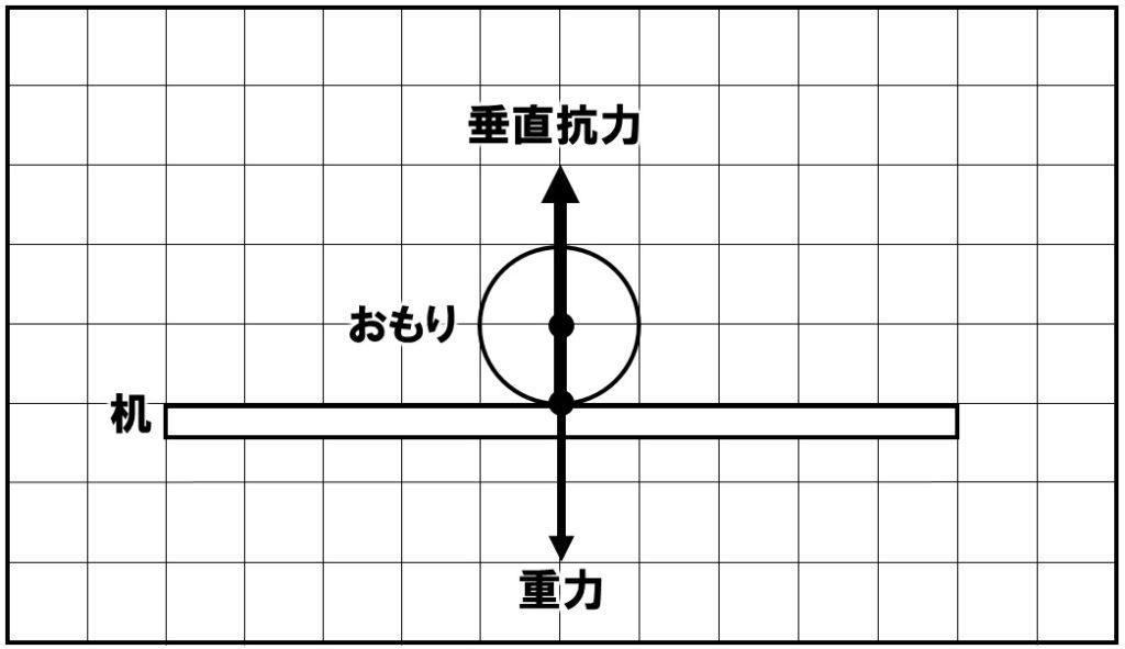 垂直抗力の作図 解答