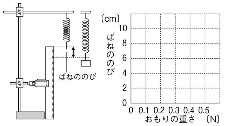 フックの法則 グラフ
