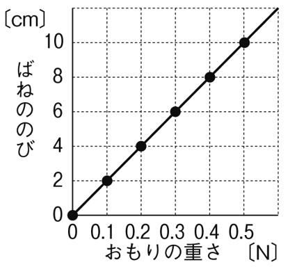 フックの法則 グラフ 解答