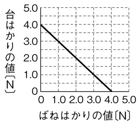 台ばかりの値 グラフ 解答