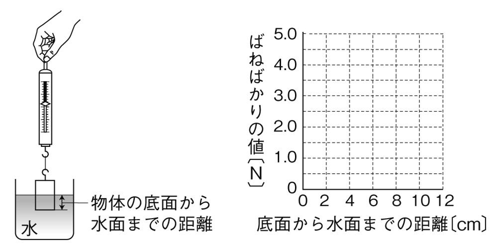 浮力の大きさとグラフ