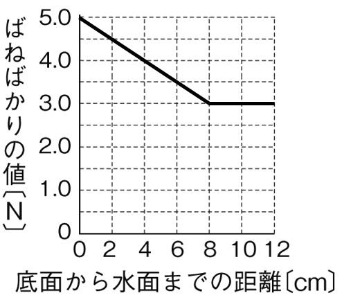 浮力の大きさとグラフ 解答