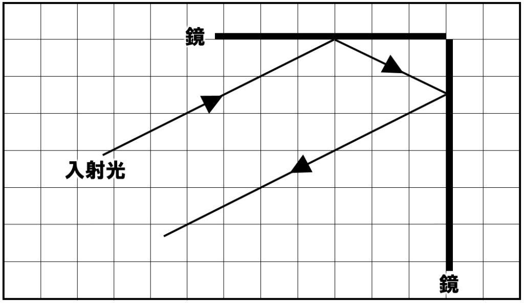 光の反射 作図② 解答