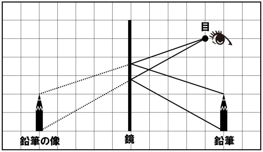 鏡の中の鉛筆 作図解答