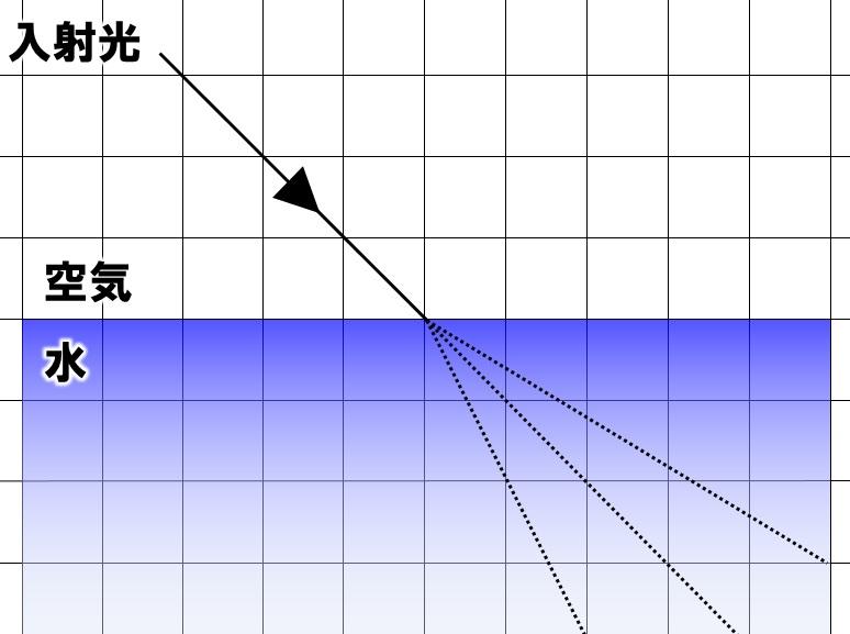 光の屈折の作図①