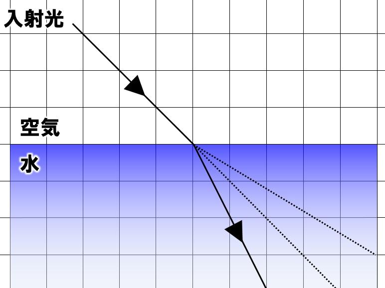 光の屈折の作図 その1 解答