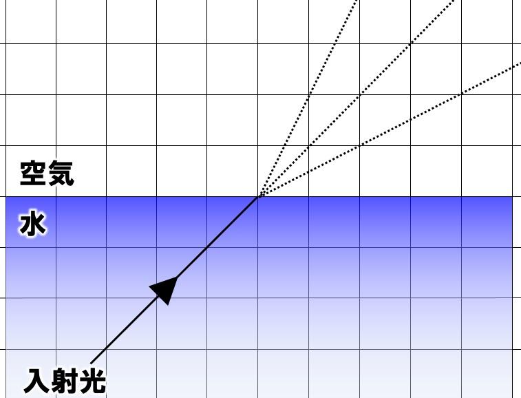 光の屈折の作図 その2