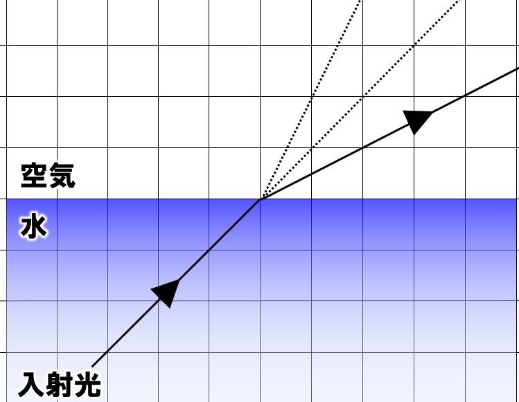 光の屈折の作図 その2 解答