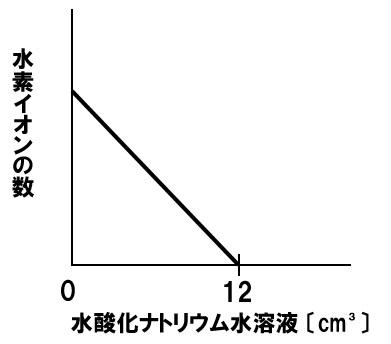 中和と水素イオンの数 解答