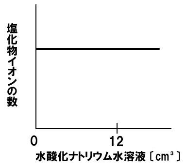 中和と塩化物イオンの数 解答