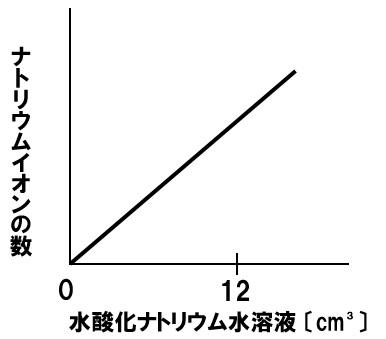 中和とナトリウムイオンの数 解答