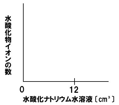 中和と水酸化物イオン