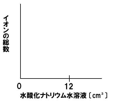 中和とイオン総数