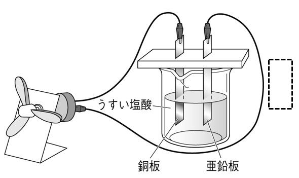 化学電池と電子