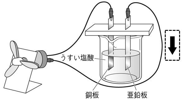 化学電池と電子 解答
