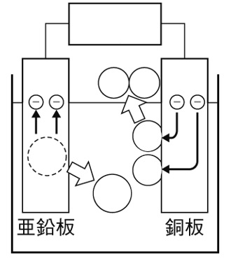 化学電池とイオン