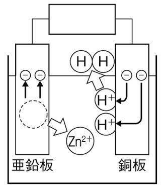 化学電池とイオン 解答