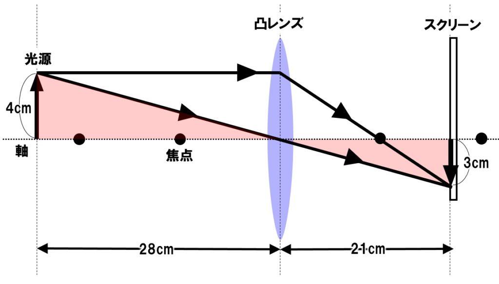 凸レンズの応用