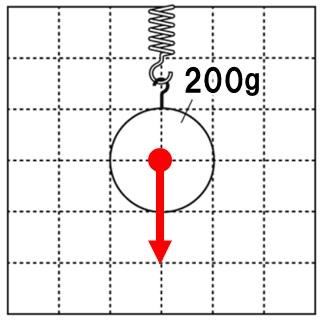 重力の作図