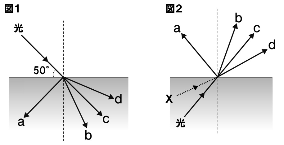 光の反射と屈折