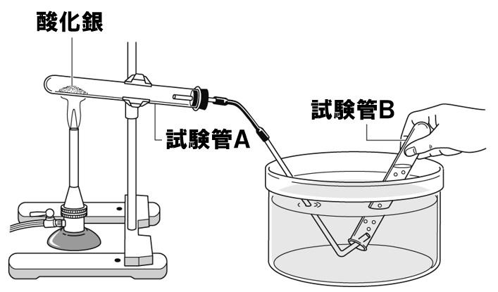 酸化銀の熱分解