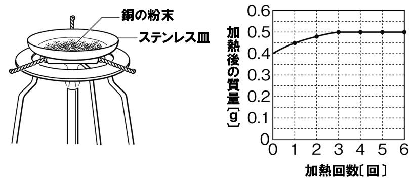 銅の酸化 質量計算