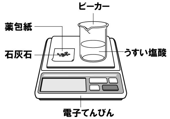 気体の発生 計算