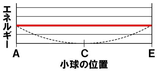 力学的エネルギー作図