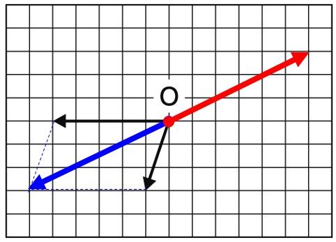 3力のつり合い 作図解答