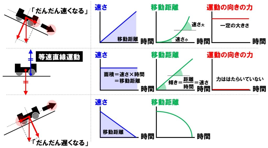 台車の運動とグラフ