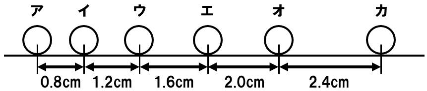 ストロボスコープ 速さの計算