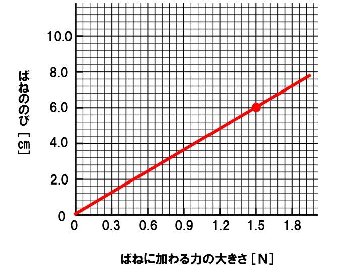 ばねののびとグラフ 解答