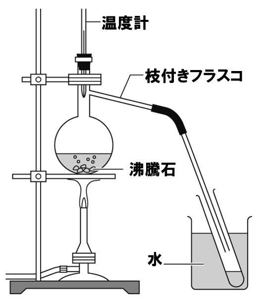 蒸留の実験装置