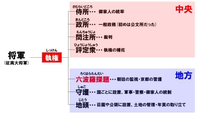鎌倉幕府の統治機構