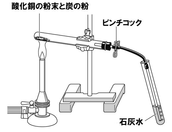 酸化銅の還元 基礎問題