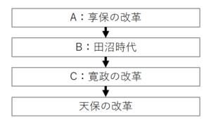江戸時代の政治流れ