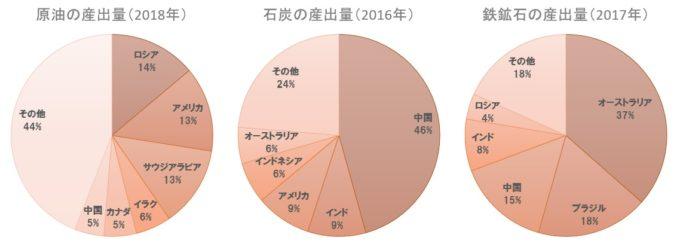 原油・石炭・鉄鉱石の産出量
