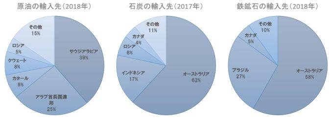 原油・石炭・鉄鉱石の日本の輸入先